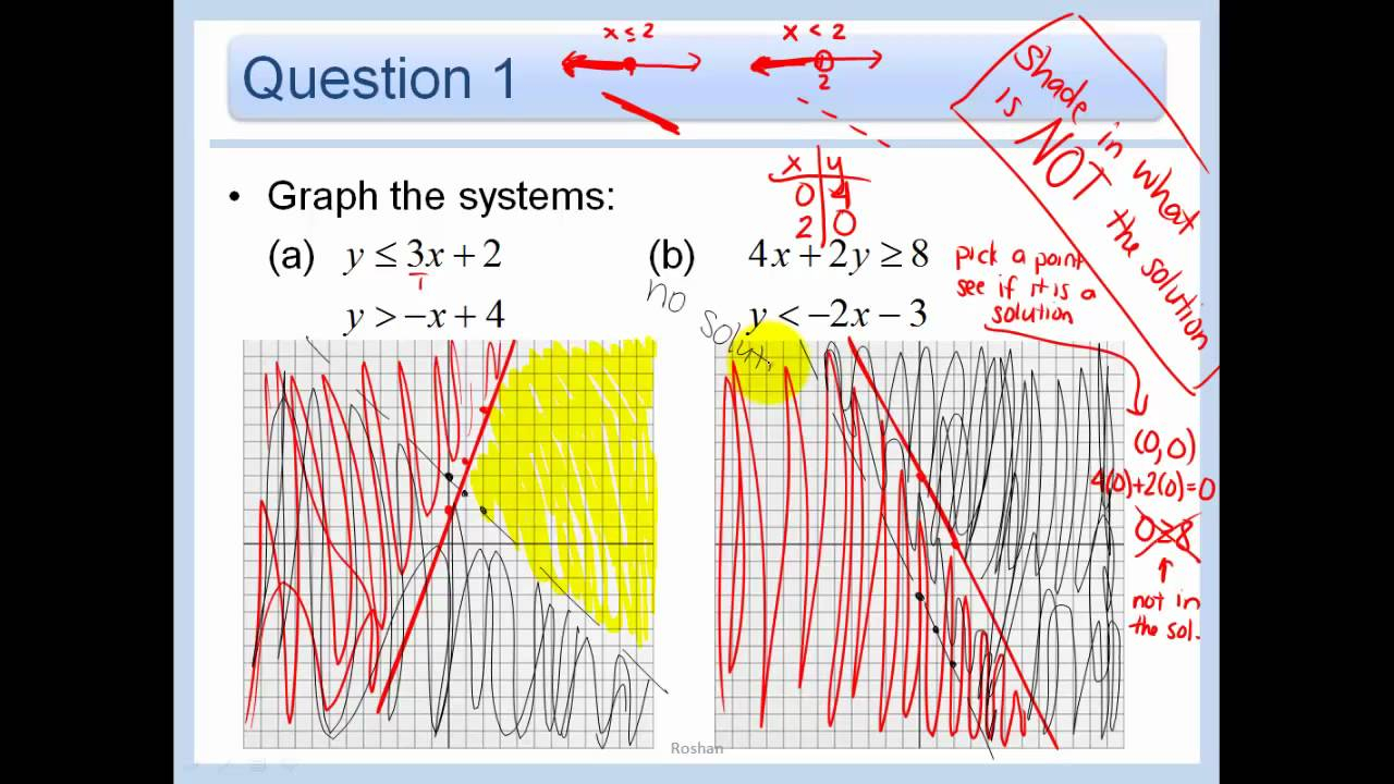 3.3 - Graph Systems Of Linear Inequalities