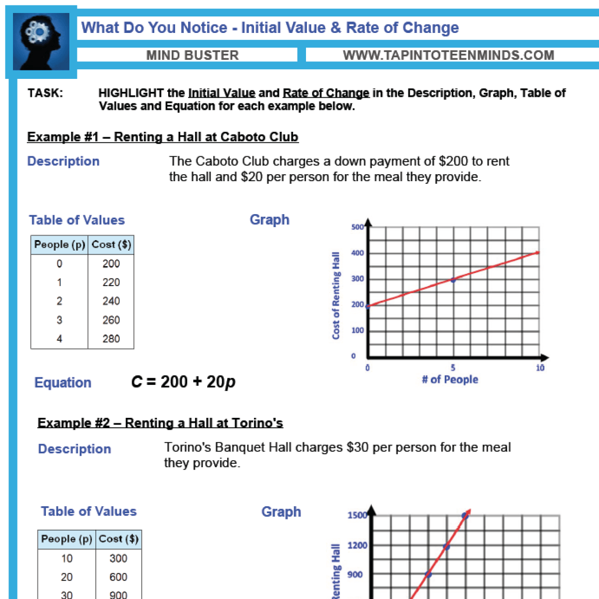 5.7 – Initial Value And Rate Of Change | Mfm1P Grade 9