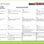 5 Of The Best Gcse Maths Resources For Last-Minute Revision