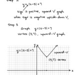 Absolute Value Graphs – Learning Algebra Can Be Easy!