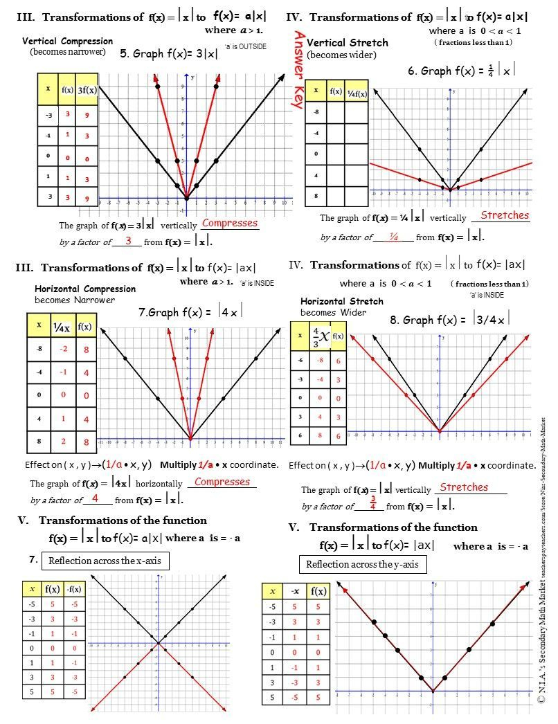 Absolute Value Transformations   Absolute Value, Absolute