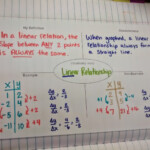 Algebra 1 - Unit 2 Linear Functions Inb Pages   High School