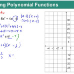 Algebra 2 Chapter 6 Quick Review: Graphing Polynomial Functionsrick  Scarfi