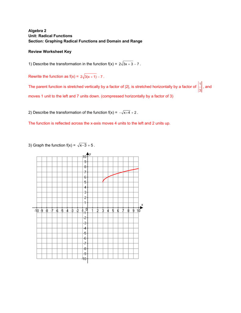 Algebra 2 Unit: Radical Functions Section: Graphing Radical