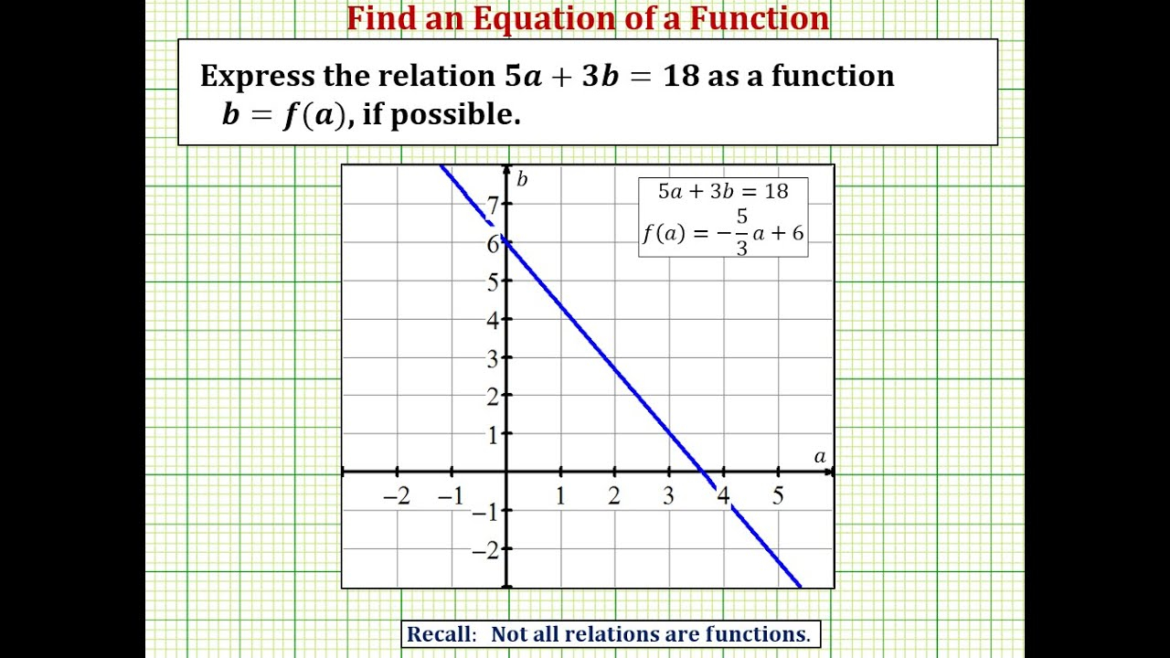 Characteristics Of Functions And Their Graphs | College Algebra