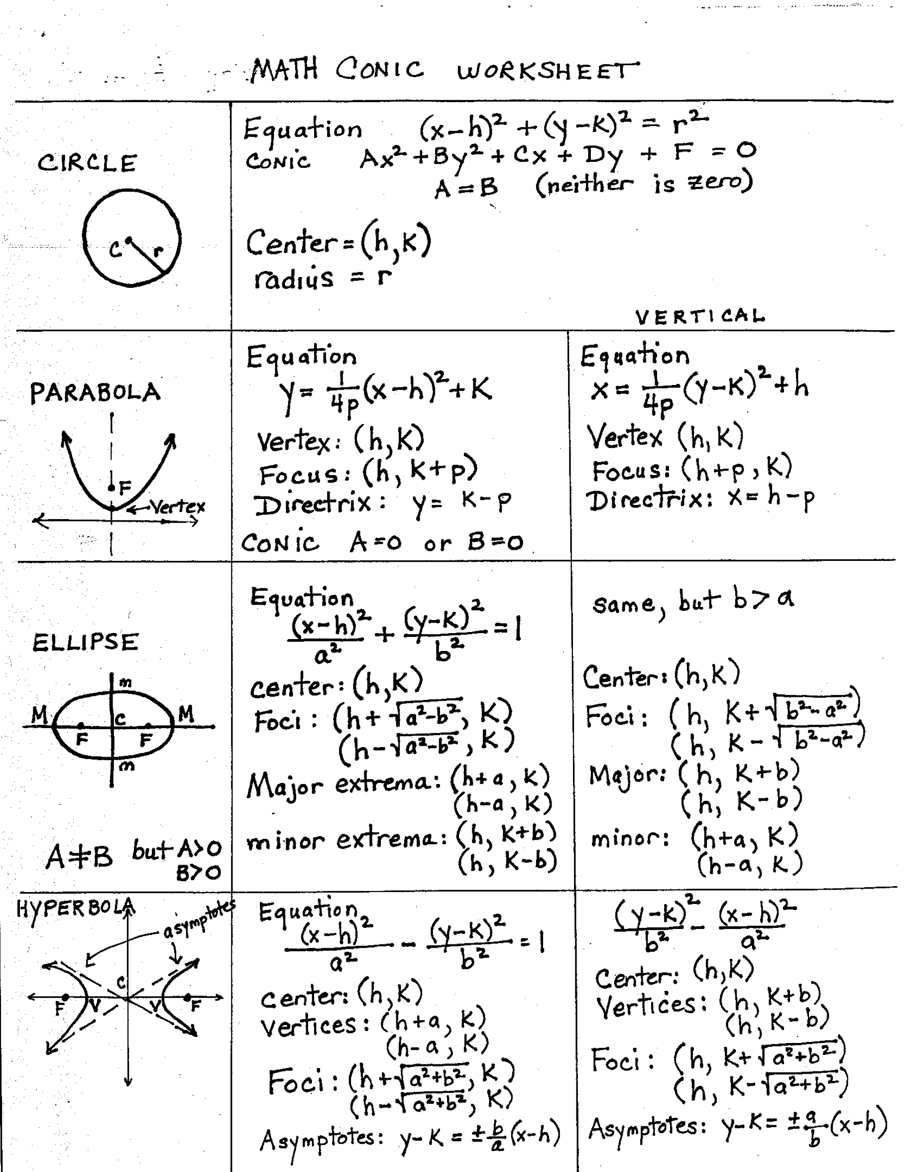 Conic Sections (Circle, Parabola, Ellipse, And Hyperbola