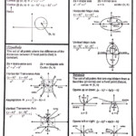 Conic Sections Formulas Sheet | Studying Math, Precalculus