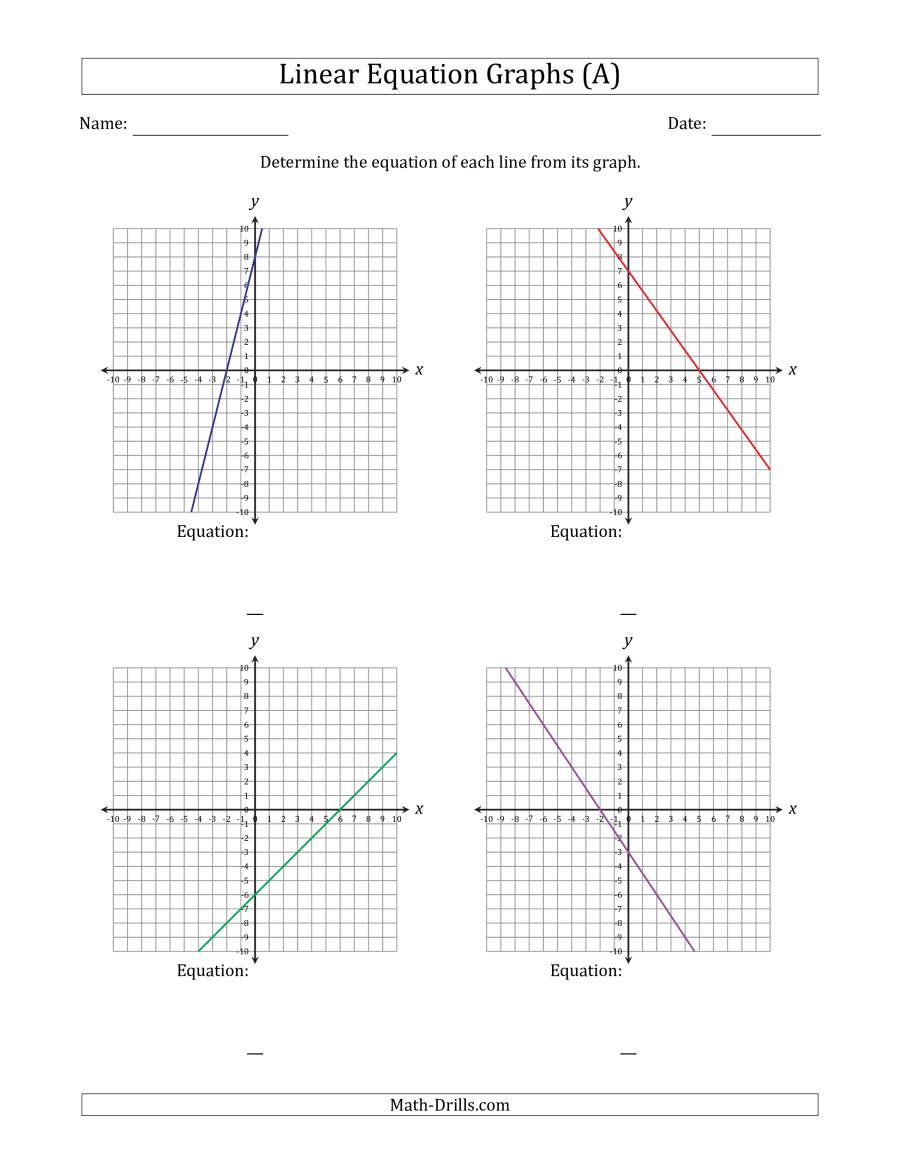 Determining The Equation From A Linear Equation Graph (A)
