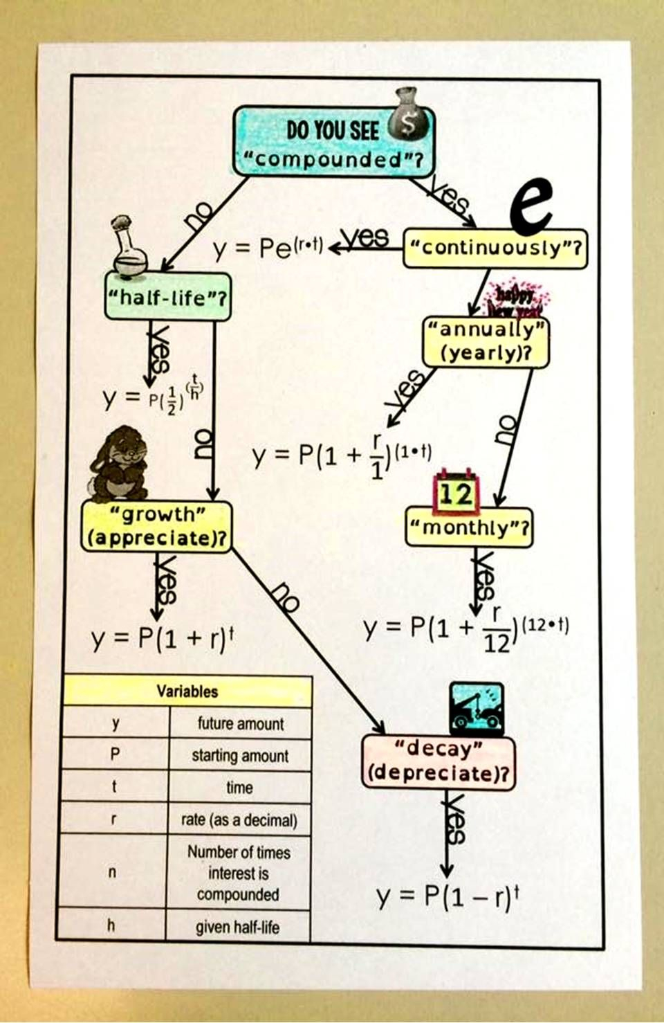 Free Exponential Functions Flowchart | Exponential Functions