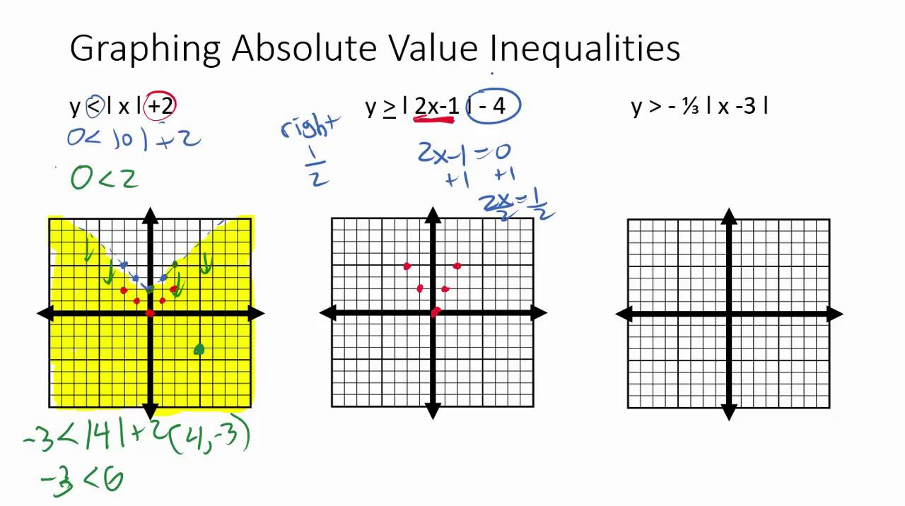 Graphing 2 Variable Absolute Value Inequalities