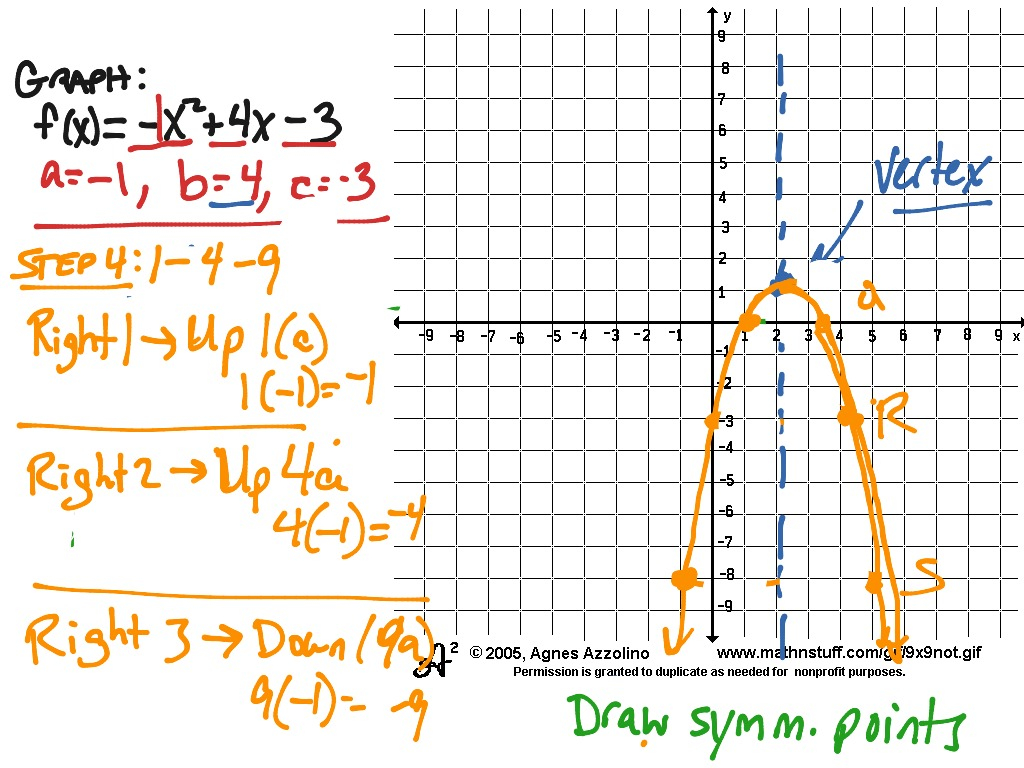 Graphing Parabolas-Axis Of Symmetry & 1-4-9 | Math, Algebra
