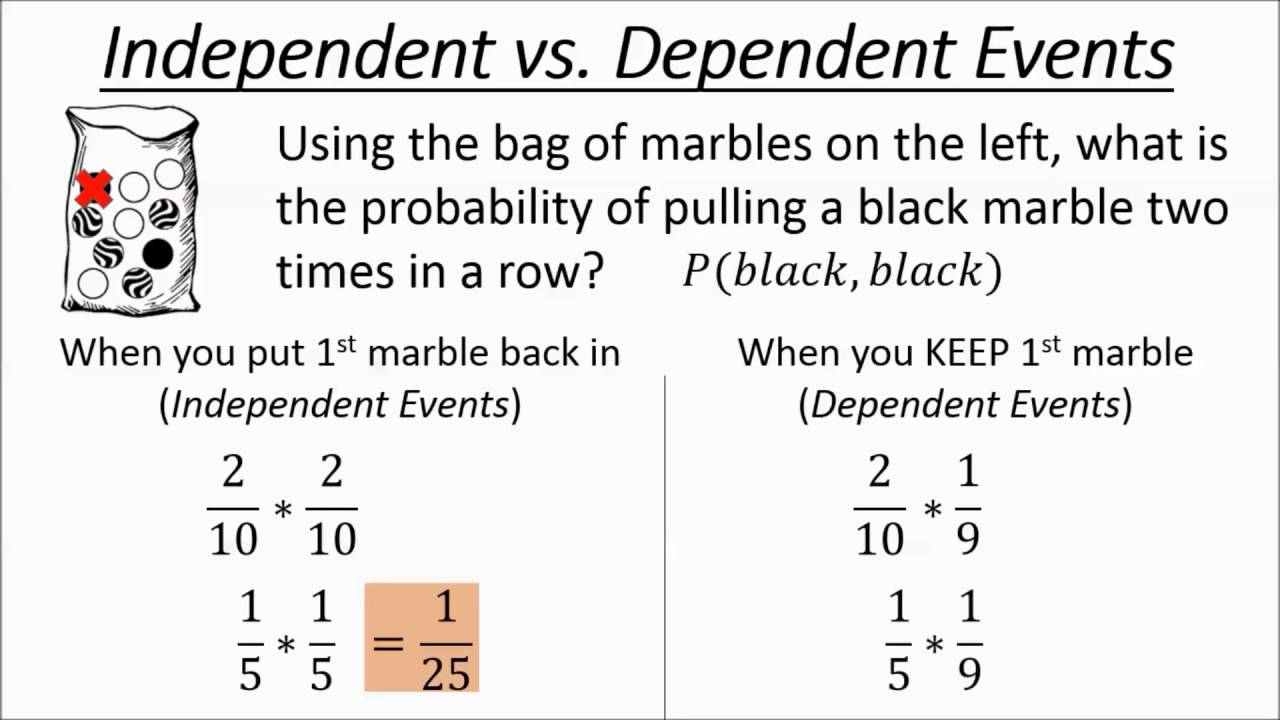 Independent And Dependent Events (Examples, Solutions