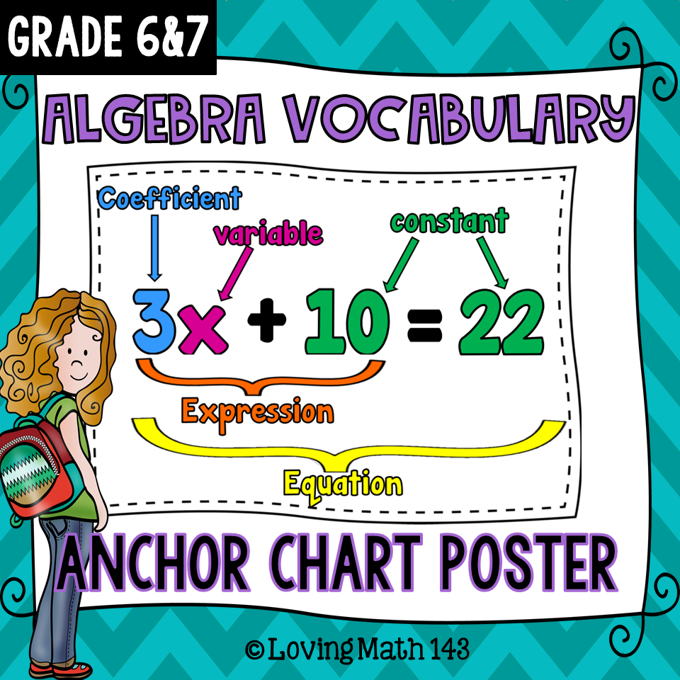 Introduction To Algebra Vocabulary Anchor Chart (Poster