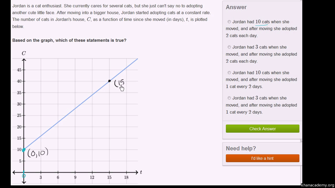 Linear Equations, Functions, & Graphs   Khan Academy