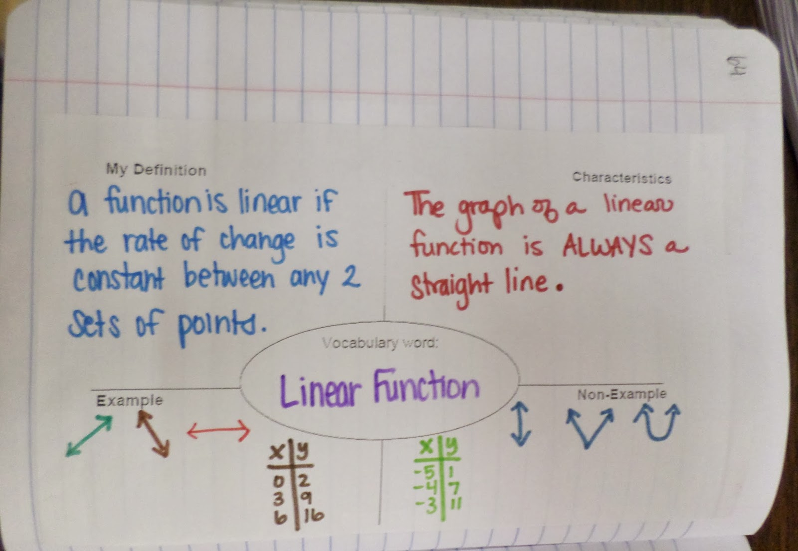 Math = Love: Linear Vs Non-Linear Functions Inb Pages
