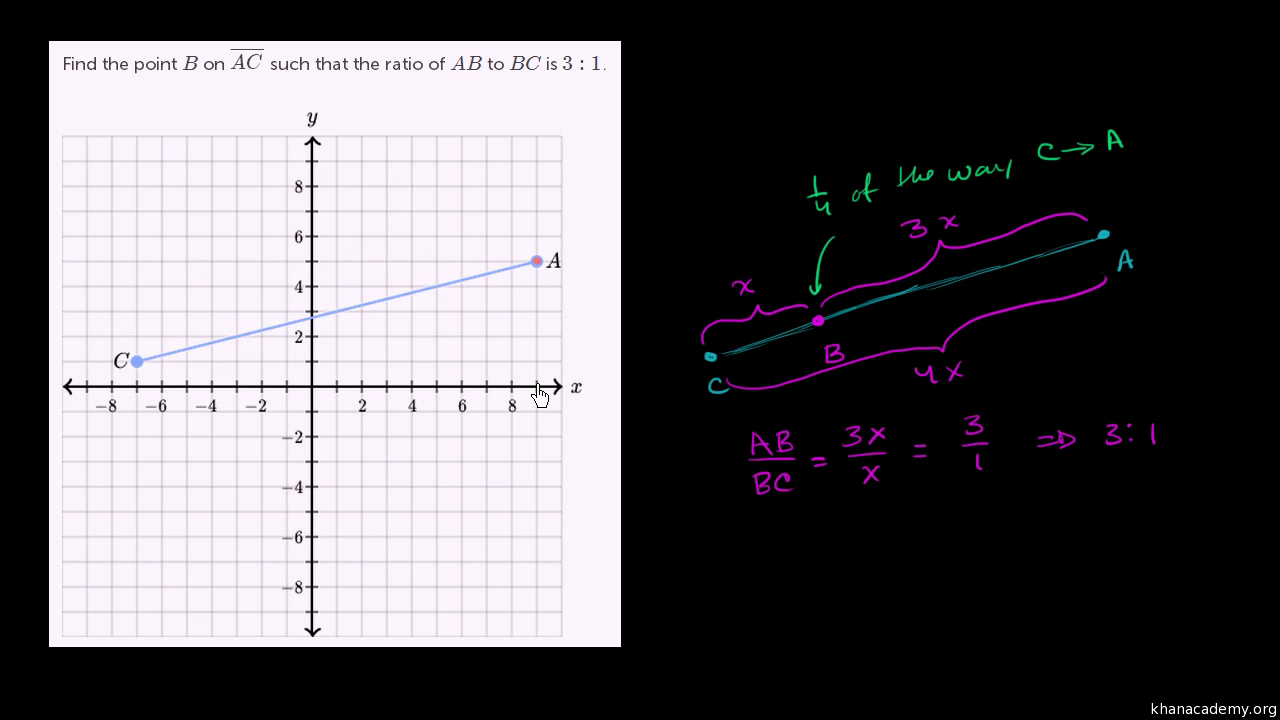 Module 4: Connecting Algebra And Geometry Through