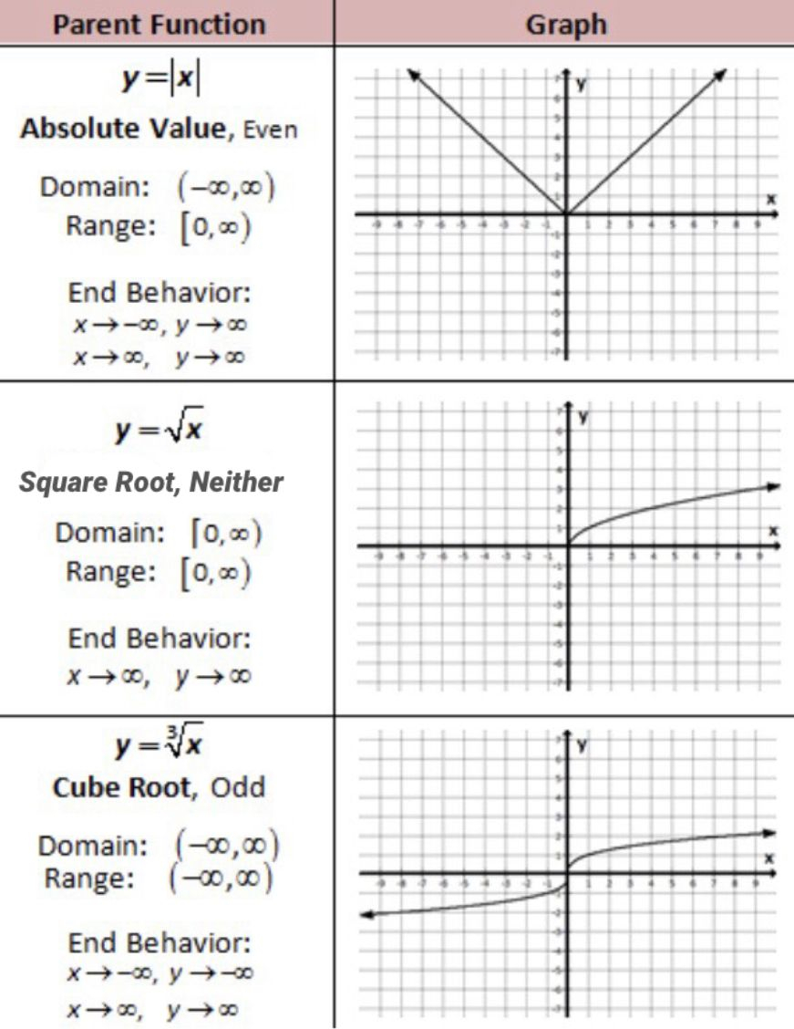 Parent Functions Of Absolute Value, Square Root, And Cube