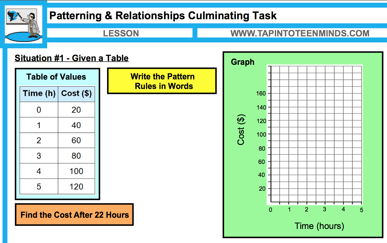 Patterns And Relationships Unit Plan   Ontario Grade 6