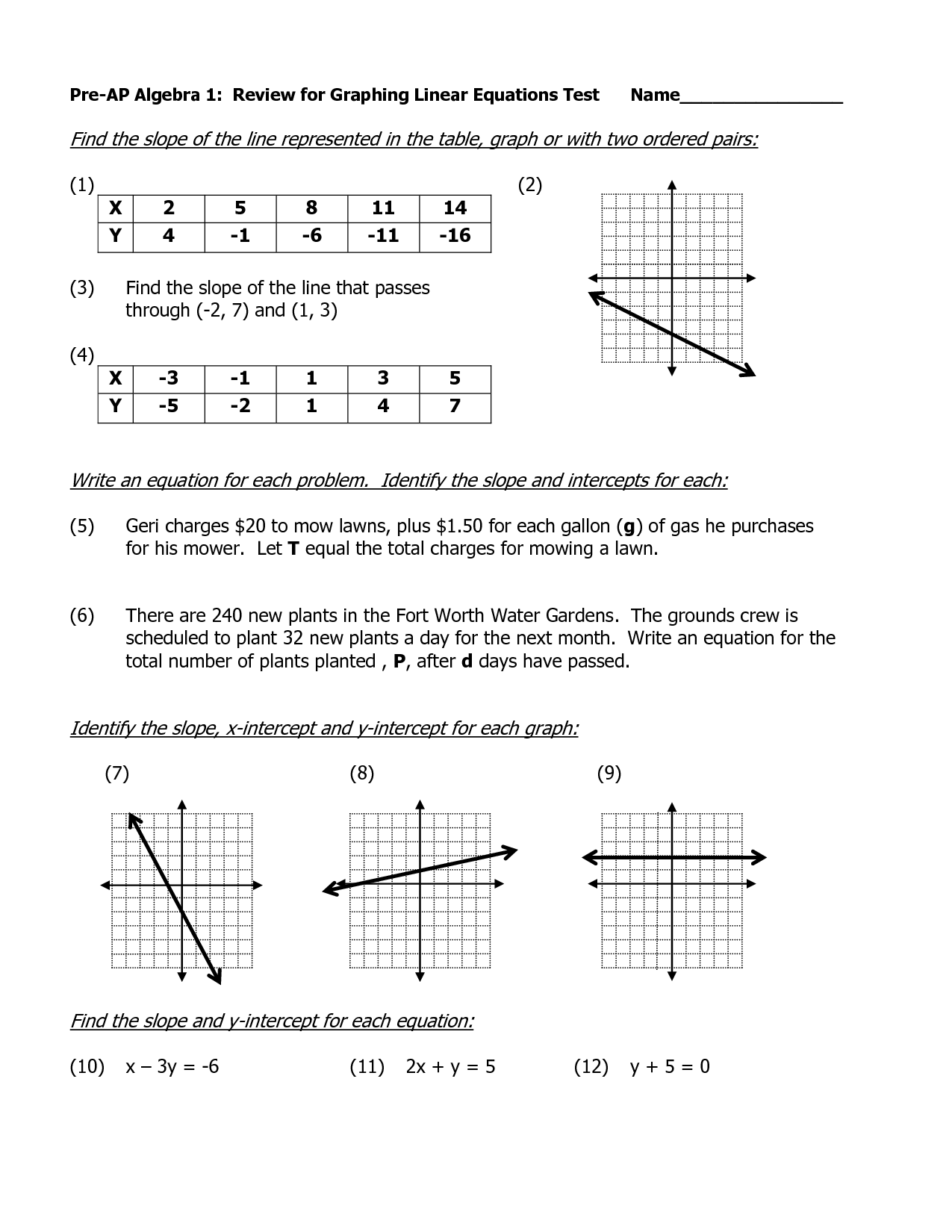 Pinmoss Hathcock On Algebra | Graphing Linear Equations