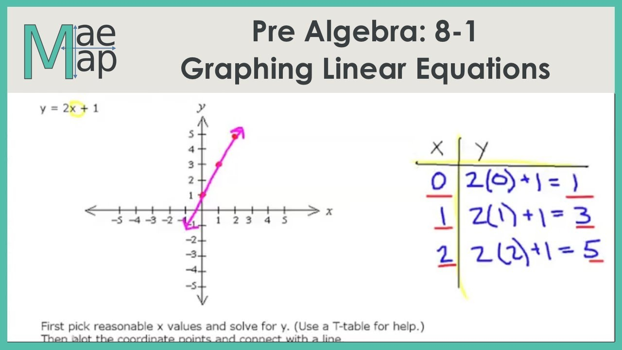 Prealgebra: 8-1 Graphing Linear Equations