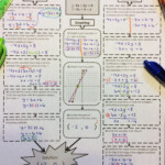 Solving Systems Of Equations Method Comparison Flowchart