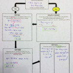 Solving Systems Of Equationssubstitution *flowchart