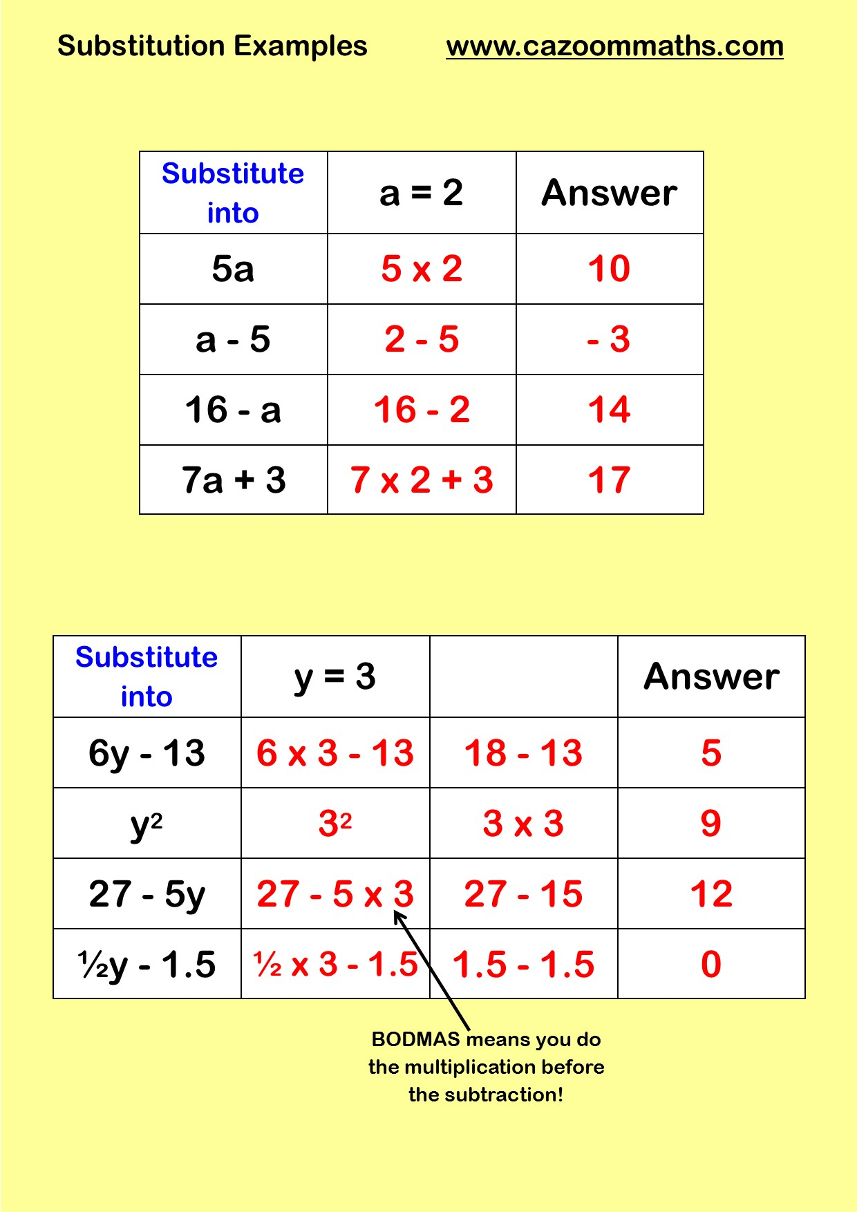 Substitution Math Worksheets | Common Core Worksheets