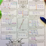 Systems Of Equations Method Comparison For Solving