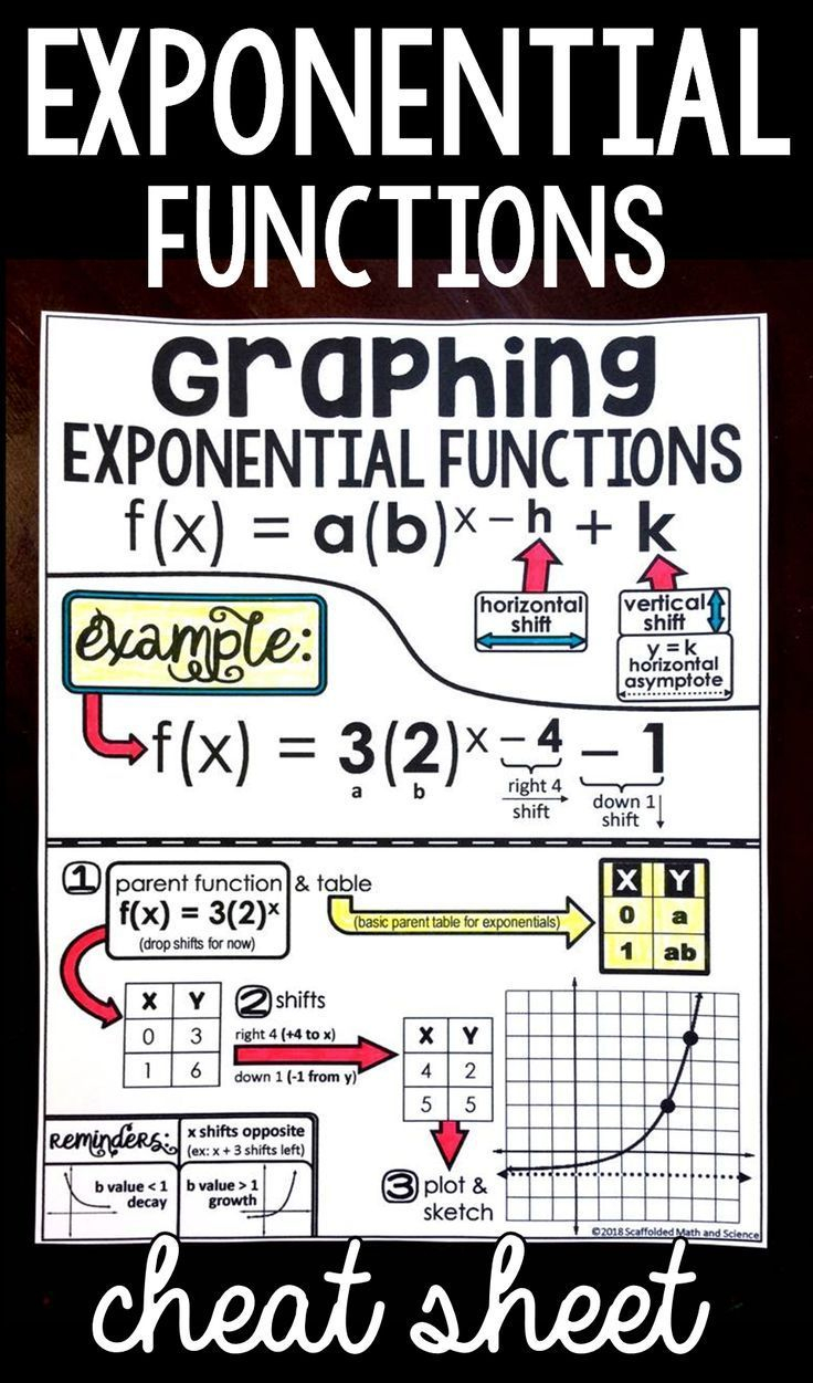 This Math Reference Sheet For Graphing Exponential Functions