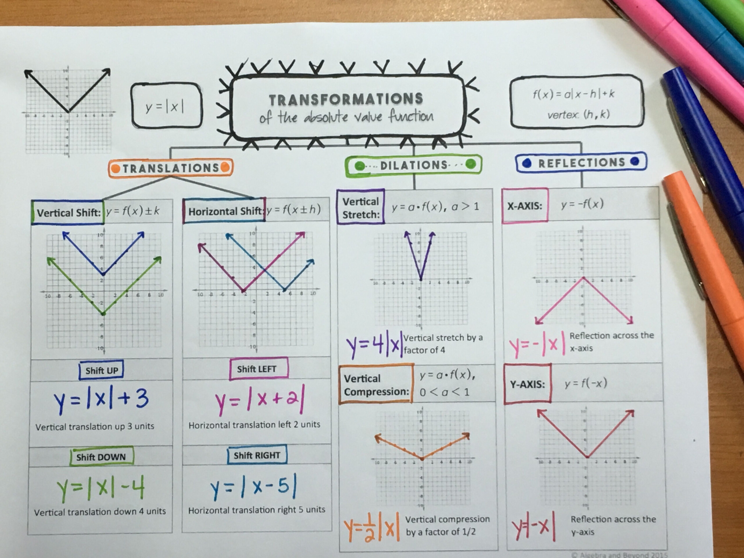 Transformations Of Functions Lesson (Absolute Value