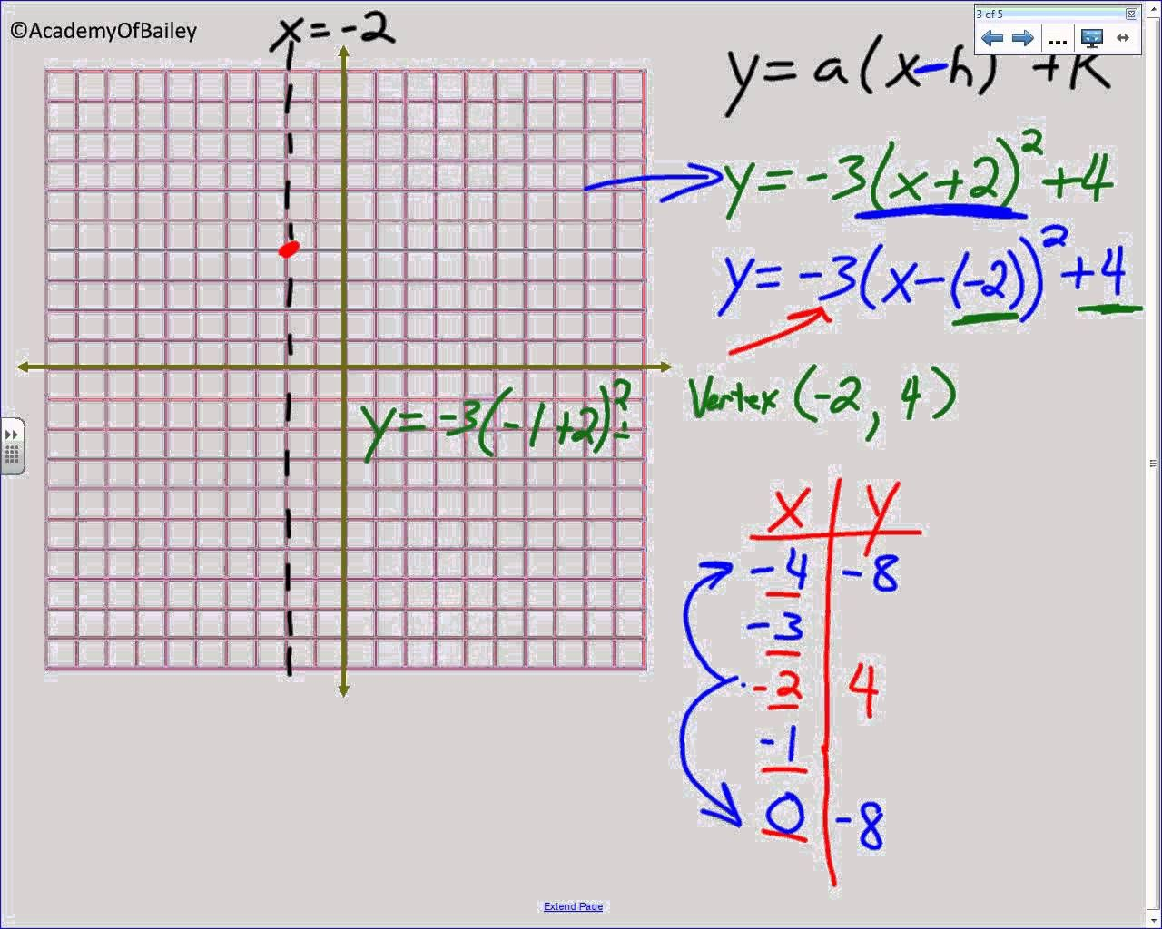 4.2A: Graphing Quadratic Equations In Vertex Form