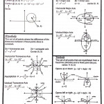 Conic Sections Formulas Sheet   Studying Math, Physics And