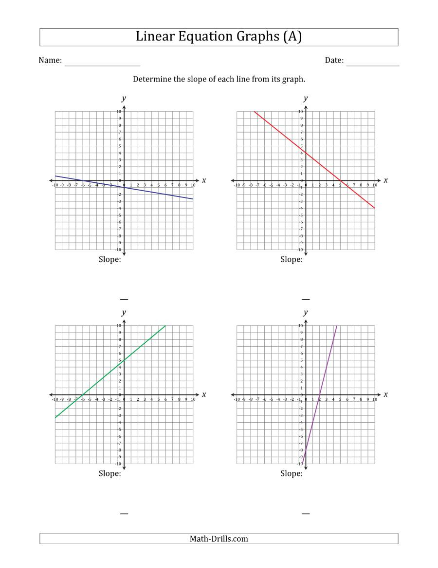 Determining The Slope From A Linear Equation Graph (A)