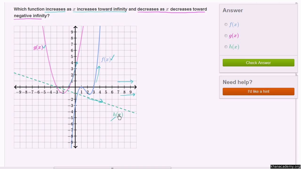 End Behavior Of Functions & Their Graphs (Video)   Khan Academy