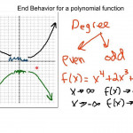 End Behavior Of Polynomial Functions