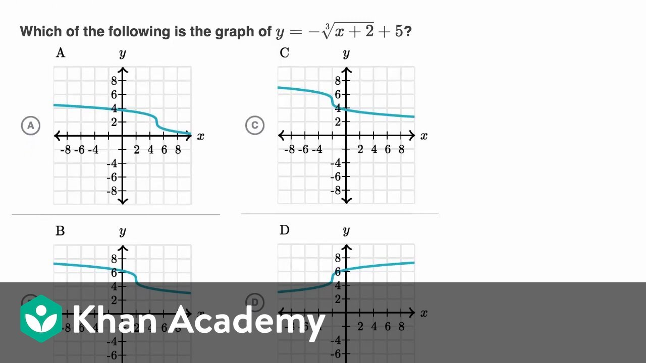 Graphing Square And Cube Root Functions | Algebra 2 | Khan Academy