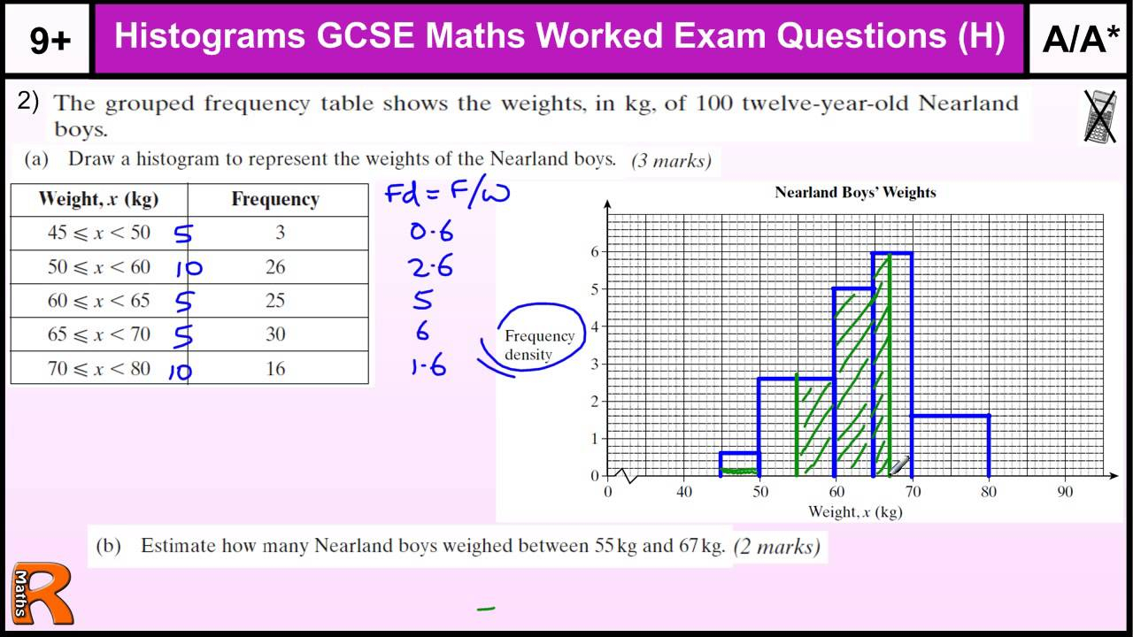 Histograms (Examples, Videos, Worksheets, Solutions, Activities)