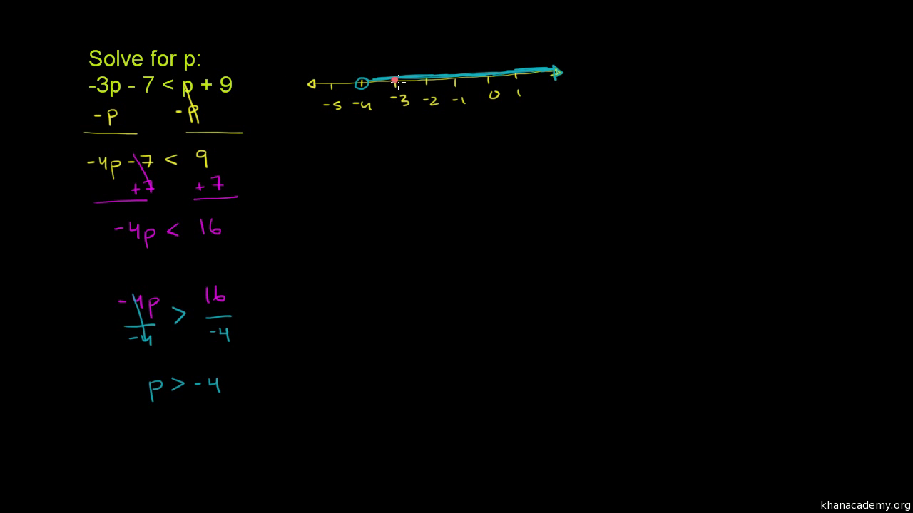 Inequalities With Variables On Both Sides (Video) | Khan Academy