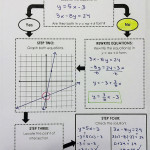 Solving Systems Of Linear Equationsgraphing *flowchart