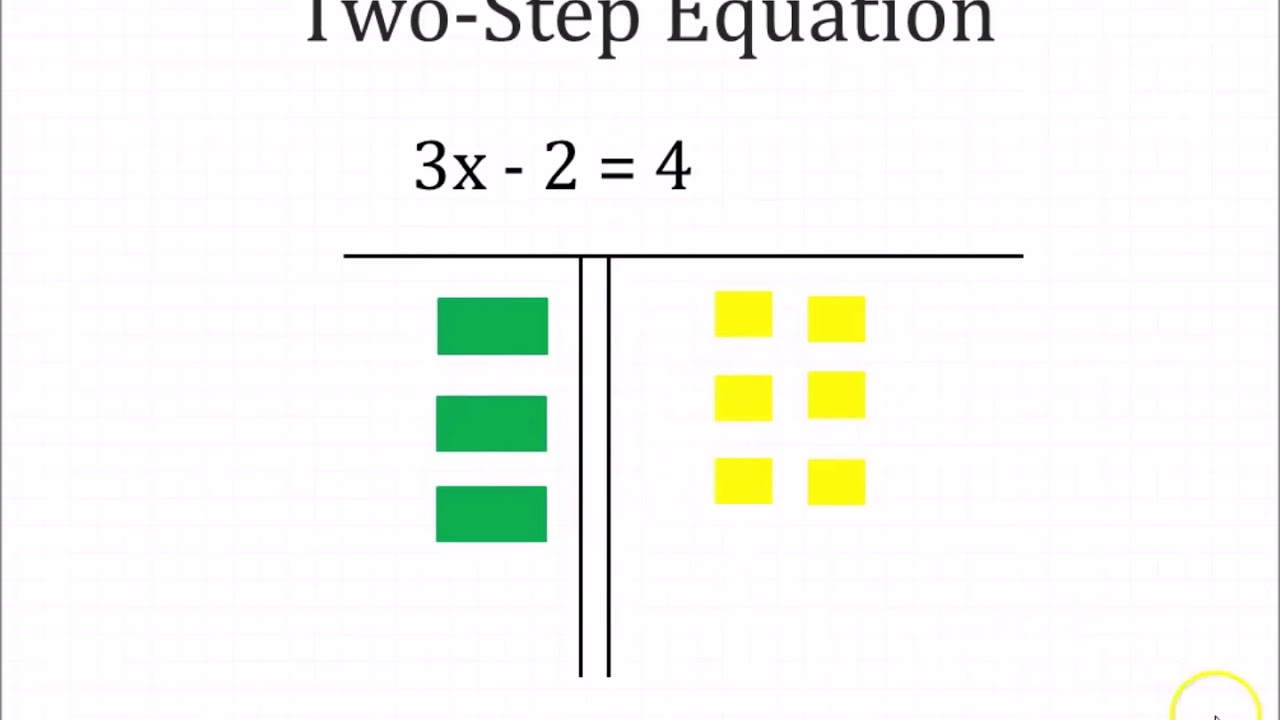 Solving Two- Step Equations With Algebra Tiles