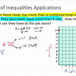 Systems Of Inequalities Word Problems (Example 1)