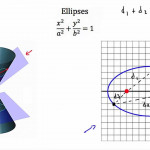 The Nightmare Of Exploring Conic Sections - Algebra2Coach