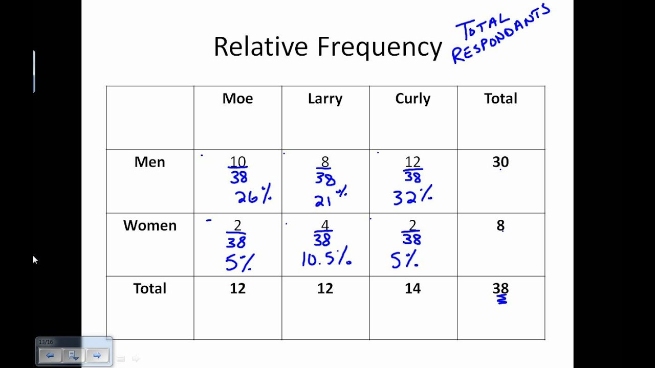 Two-Way Frequency Tables (Examples, Solutions, Videos