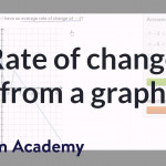 Worked Example: Average Rate Of Change From Graph (Video