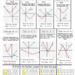 Absolute Value Transformations Notes Show The Step-By-Step