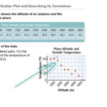 Algebra 1 5-7 Complete Lesson: Scatter Plots And Trend Lines