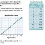 Algebra 1 5-7 Scatter Plots And Trend Lines: Problem 2 - Writing An  Equation Of A Trend Line