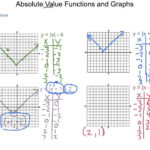 Algebra2 2.7 Absolute Value Functions And Graphs