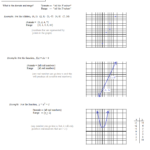 Domain And Range Of Linear Functions Worksheet | Kids Activities