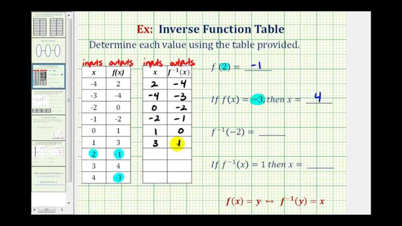 Function Tables And Equations (With Videos, Worksheets